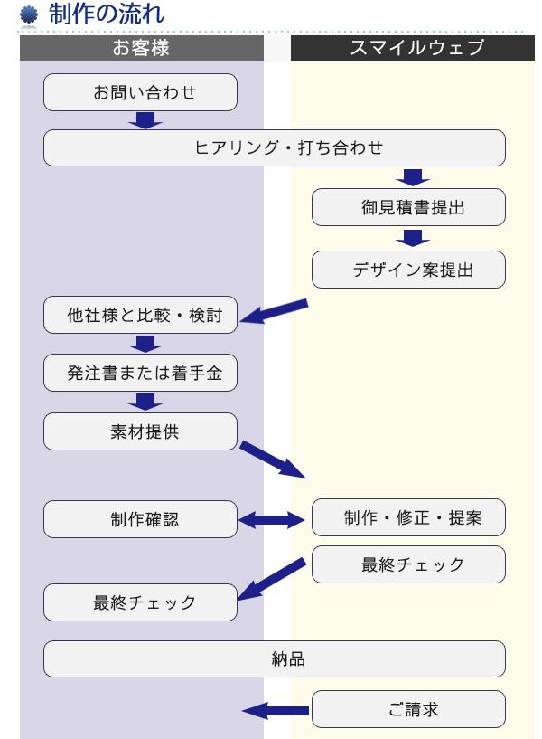 制作依頼の流れ(品質基準が感覚的なデザインだから仕上がりが想像できる形をご提案)